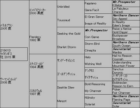 ライオンボス5代血統表