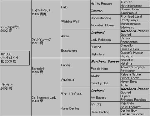 ジェンティルドンナ5代血統表