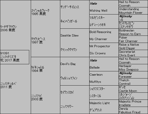 ニシノハナミズキ5代血統表