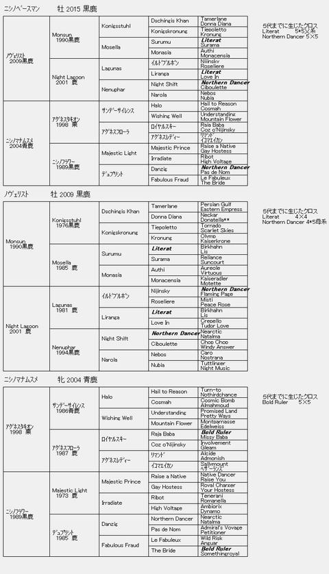 ニシノベースマン6代血統表