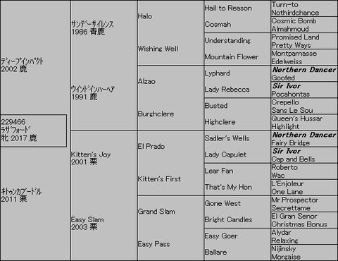 ラザフォード5代血統表