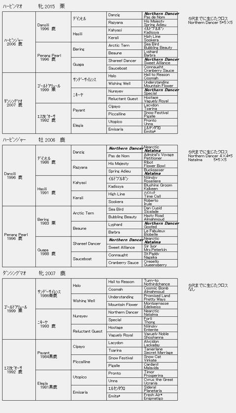 ハービンマオ6代血統表