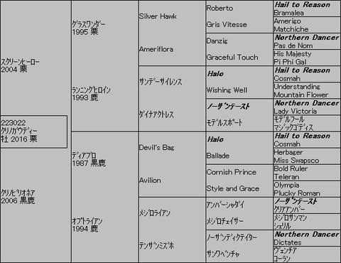クリノガウディー5代血統表
