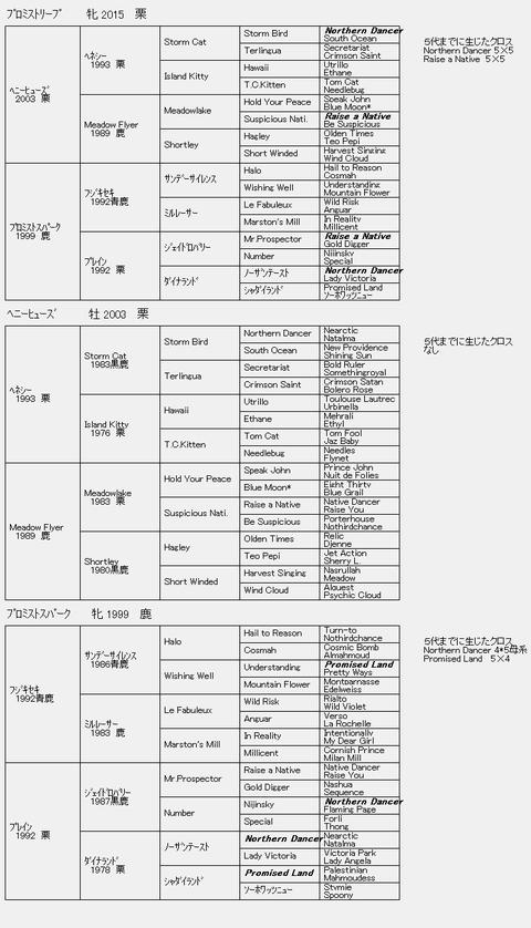 プロミストリーフ6代血統表