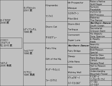 ステルヴィオ5代血統表