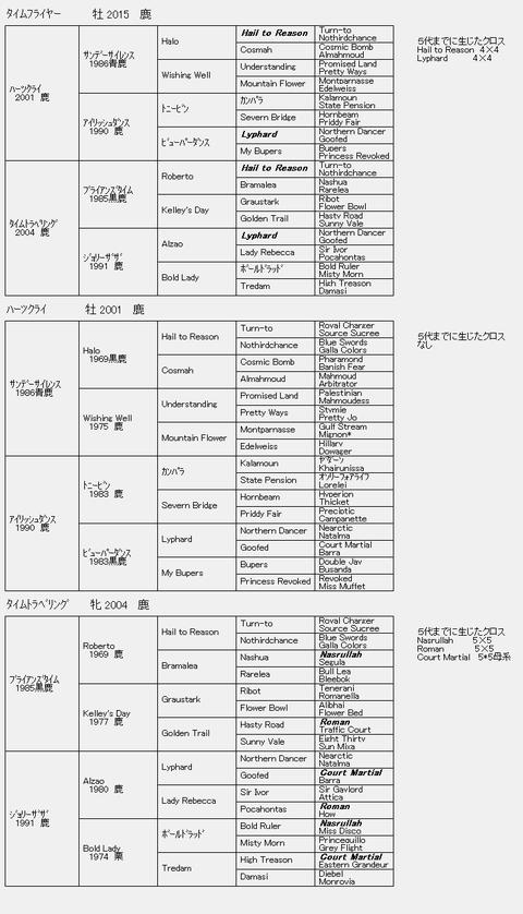 タイムフライヤー6代血統表