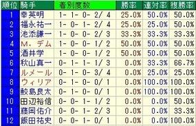 京阪杯騎手成績
