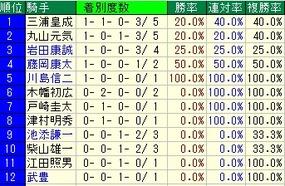 函館2歳騎手成績