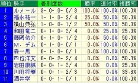 神戸新聞杯騎手成績