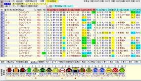 阪神JF出走馬名表