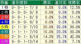 京都牝馬S枠番