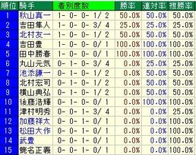 福島牝馬S騎手成績