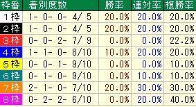 札幌2歳S枠番