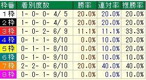 札幌2歳枠番