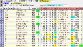 阪神C出走馬名表