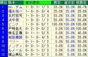 天皇賞騎手成績