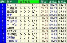 武蔵野ステークス騎手成績