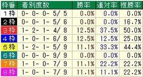 大阪杯枠番