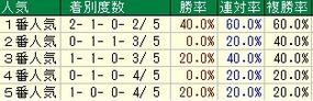福島牝馬人気