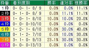 京都牝馬枠番