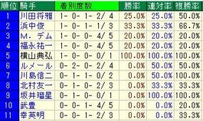阪神牝馬S騎手成績