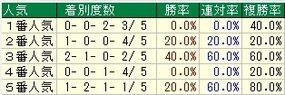 東京新聞杯人気