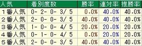 札幌2歳人気