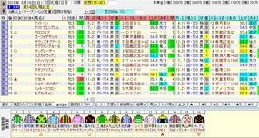 札幌記念出走馬名表
