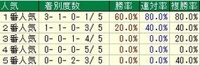 京都牝馬人気