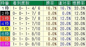 ステイヤーズS枠番