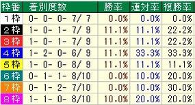 富士S枠番