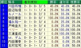 安田記念騎手成績