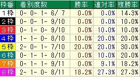 神戸新聞杯枠番