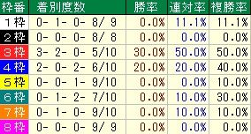 東京新聞杯枠番