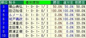 札幌2歳騎手成績