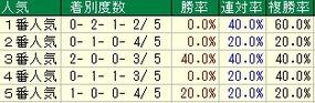 福島牝馬S人気