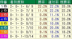 天皇賞(春)枠番
