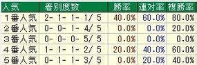 青葉賞人気