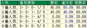 小倉2歳人気