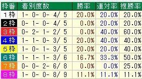 京都2歳枠番