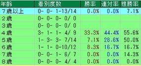 阪神大賞典馬齢