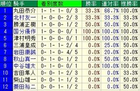 函館SS騎手成績