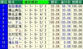 中山記念騎手成績