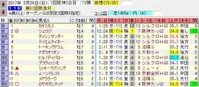 阪急杯出走馬名表