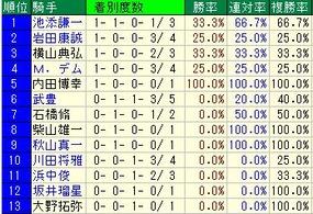 京都牝馬S騎手成績