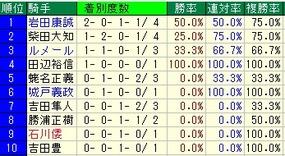 札幌2歳S騎手成績