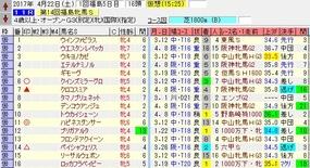 福島牝馬出走馬名表