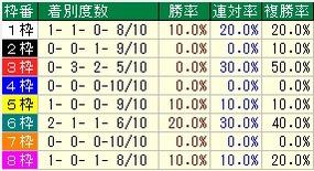 函館2歳枠番
