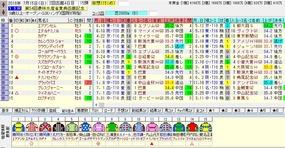 函館記念出走馬名表