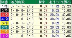 福島牝馬枠番